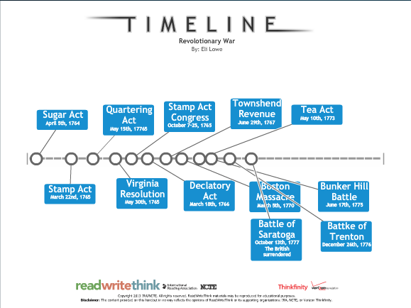 timeline of the important events of the revolutionary war